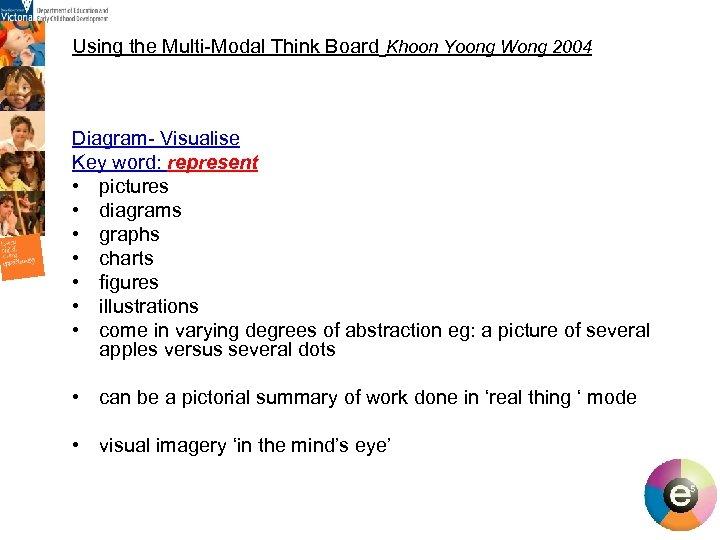 Using the Multi-Modal Think Board Khoon Yoong Wong 2004 Diagram- Visualise Key word: represent