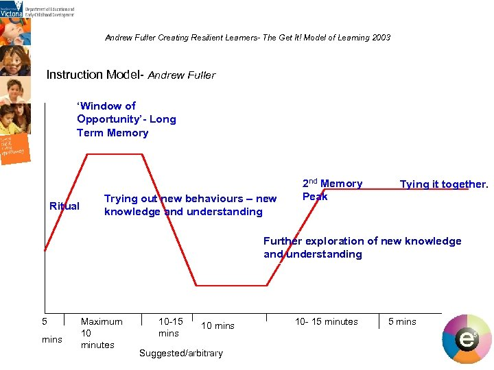 Andrew Fuller Creating Resilient Learners- The Get It! Model of Learning 2003 Instruction Model-