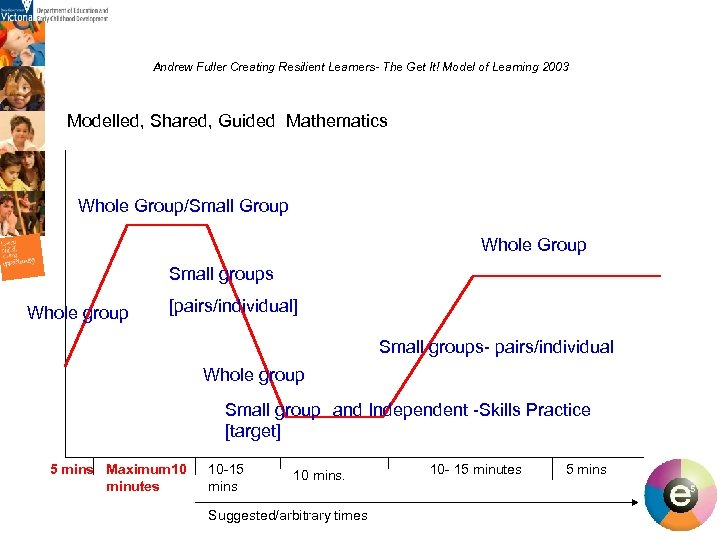 Andrew Fuller Creating Resilient Learners- The Get It! Model of Learning 2003 Modelled, Shared,