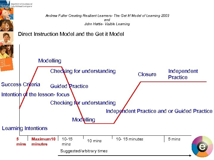 Andrew Fuller Creating Resilient Learners- The Get It! Model of Learning 2003 and John