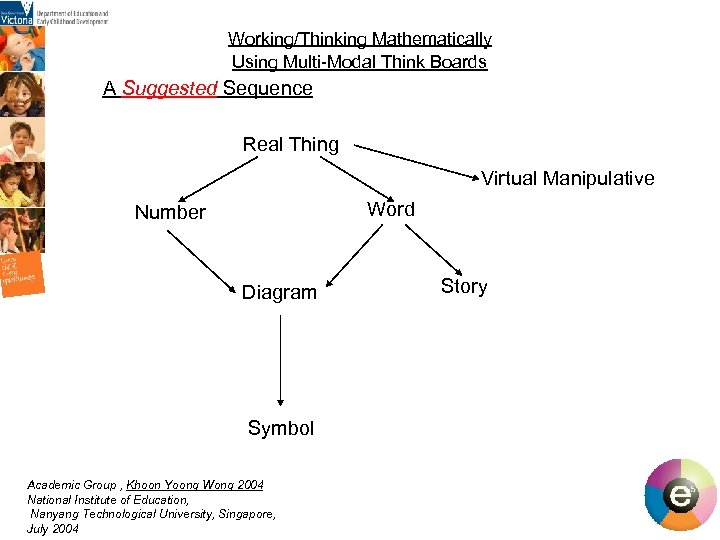 Working/Thinking Mathematically Using Multi-Modal Think Boards A Suggested Sequence Real Thing Virtual Manipulative Word