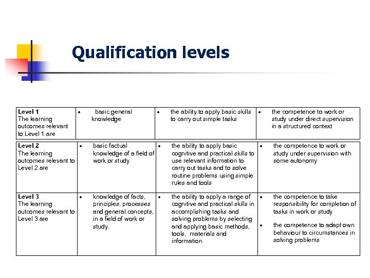 Qualification levels Level 1 The learning outcomes relevant to Level 1 are basic general