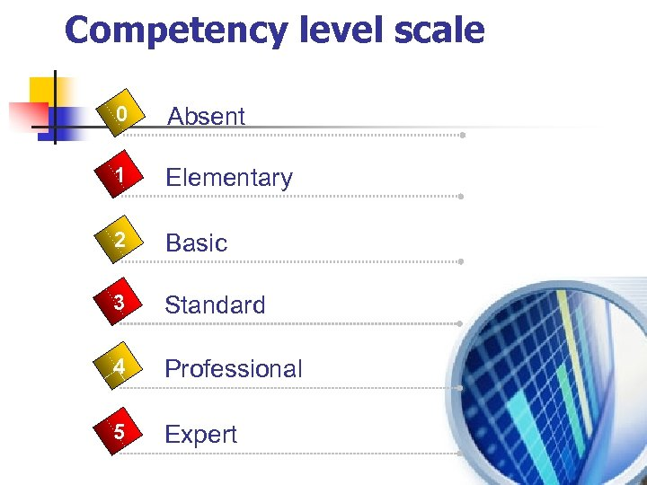 Competency level scale 0 Absent 1 Elementary 2 Basic 3 Standard 4 Professional 5