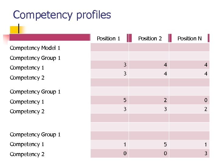 Competency profiles Position 1 Competency Model 1 Competency Group 1 Competency 2 Competency Group