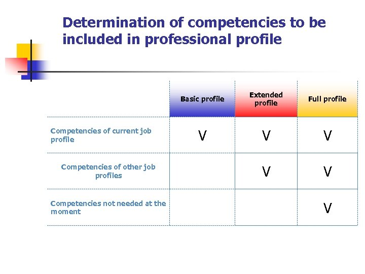 Determination of competencies to be included in professional profile Basic profile Competencies of current