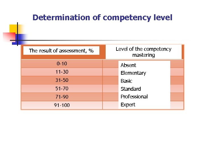 Determination of competency level The result of assessment, % Level of the competency mastering