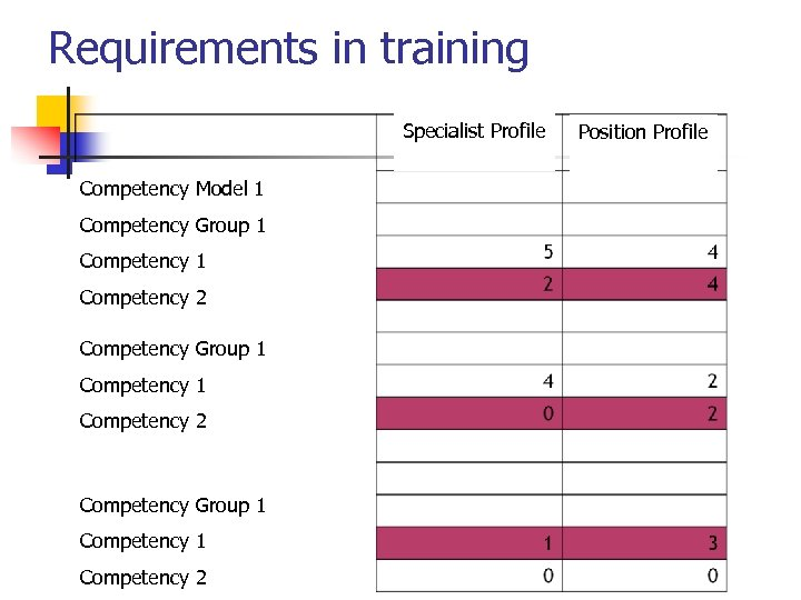 Requirements in training Specialist Profile Competency Model 1 Competency Group 1 Competency 2 Competency