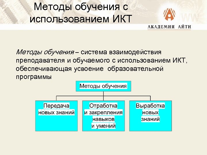 Методы обучения с использованием ИКТ Методы обучения – система взаимодействия преподавателя и обучаемого с