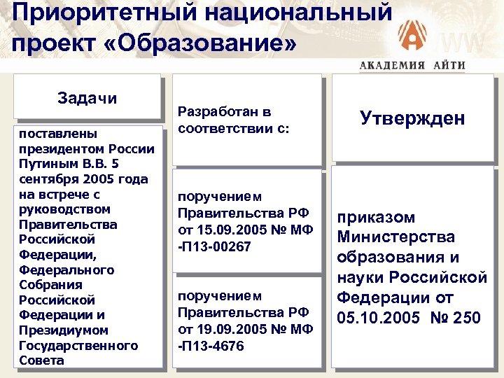 Приоритетный национальный проект «Образование» Задачи поставлены президентом России Путиным В. В. 5 сентября 2005