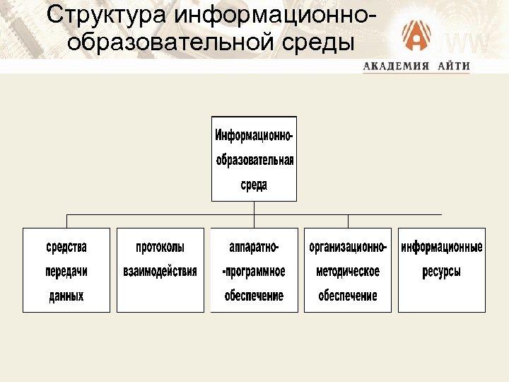 Структура информационнообразовательной среды