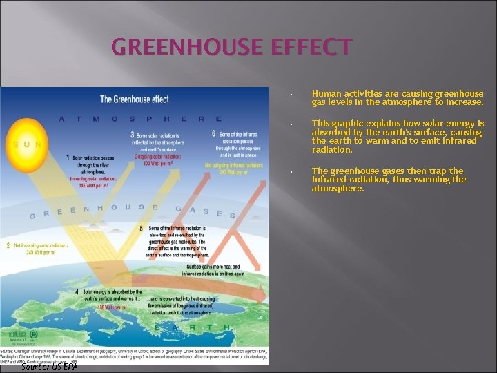 GREENHOUSE EFFECT • • This graphic explains how solar energy is absorbed by the