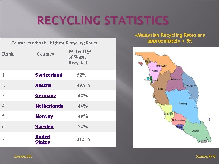 RECYCLING STATISTICS Countries with the highest Recycling Rates • Malaysian Recycling Rates are approximately