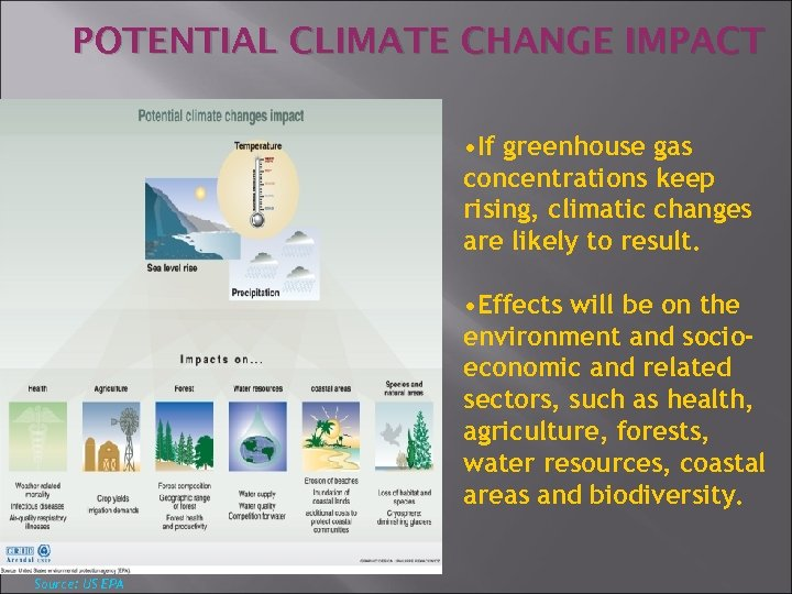 POTENTIAL CLIMATE CHANGE IMPACT • If greenhouse gas concentrations keep rising, climatic changes are