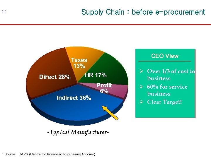 H Supply Chain : before e-procurement Taxes 13% HR 17% Direct 28% Indirect 36%