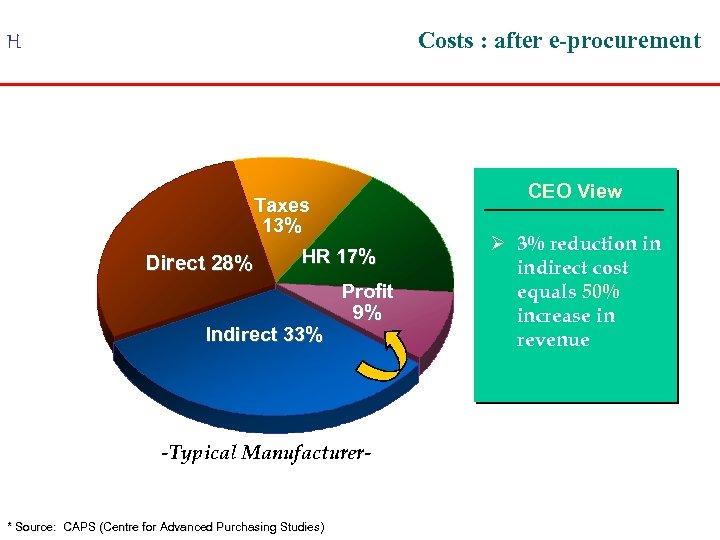 Costs : after e-procurement H Taxes 13% HR 17% Direct 28% Indirect 33% Profit
