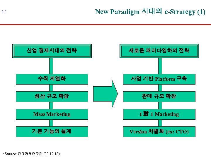 New Paradigm 시대의 e-Strategy (1) H 산업 경제시대의 전략 새로운 패러다임하의 전략 수직 계열화