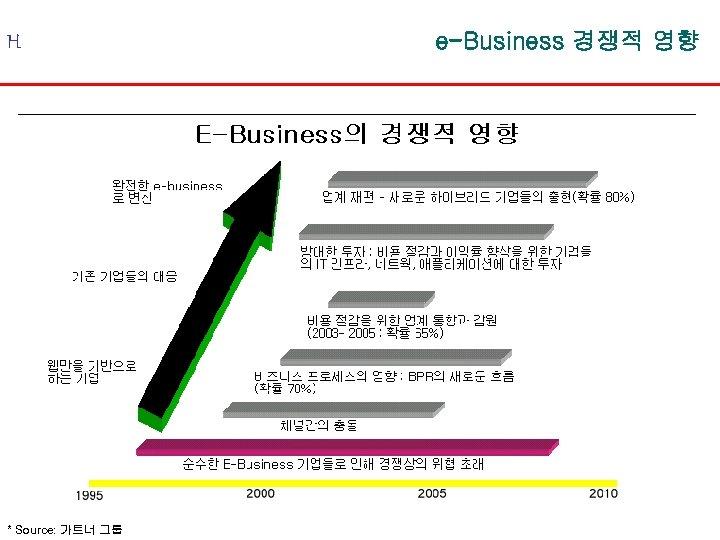 H * Source: 가트너 그룹 e-Business 경쟁적 영향
