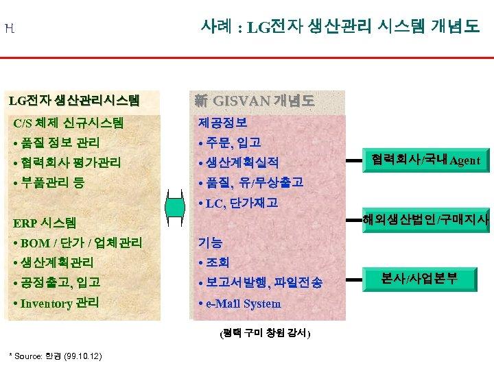 H LG전자 생산관리시스템 사례 : LG전자 생산관리 시스템 개념도 新 GISVAN 개념도 C/S 체제