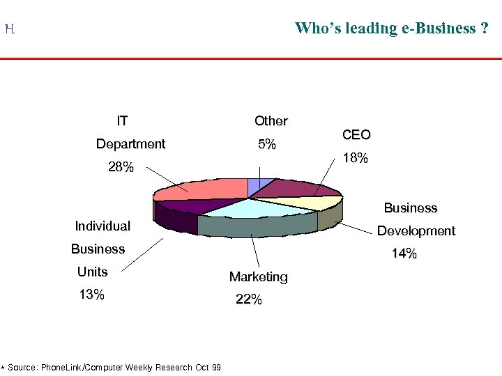 Who's leading e-Business ? H IT Department Other 5% 28% CEO 18% Business Individual