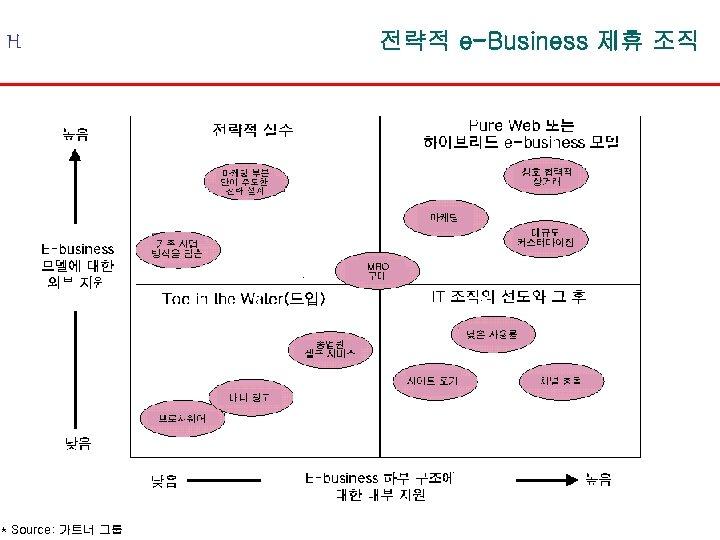 H * Source: 가트너 그룹 전략적 e-Business 제휴 조직