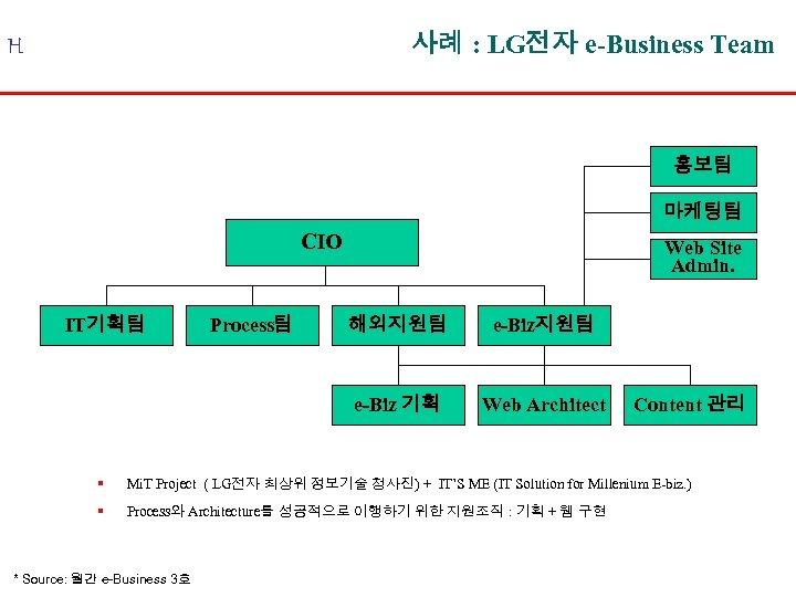 사례 : LG전자 e-Business Team H 홍보팀 마케팅팀 CIO IT기획팀 Process팀 Web Site Admin.
