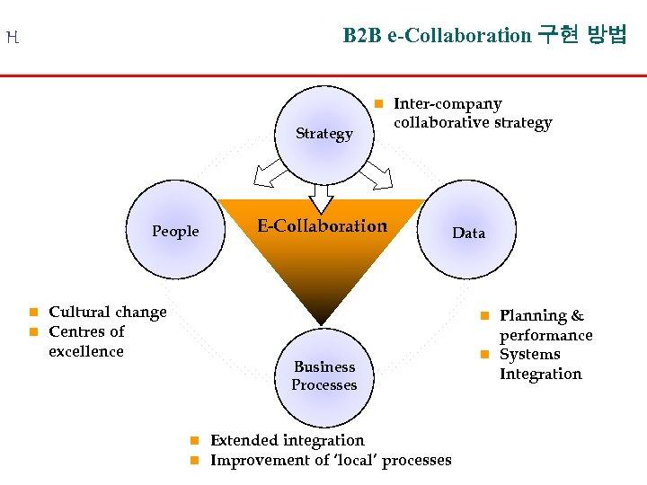 B 2 B e-Collaboration 구현 방법 H n Strategy People n n Cultural change
