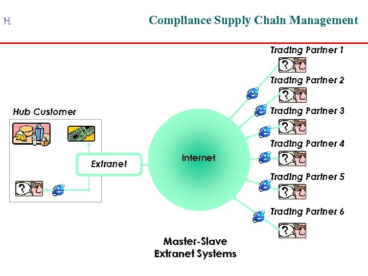 Compliance Supply Chain Management H Trading Partner 1 Trading Partner 2 Trading Partner 3