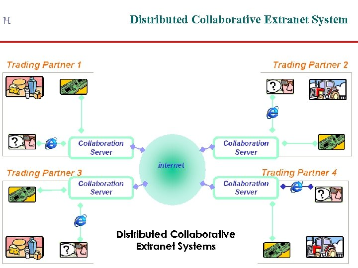H Distributed Collaborative Extranet Systems