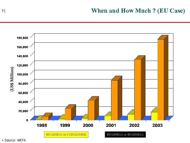 When and How Much ? (EU Case) H BUSINESS to CONSUMER * Source: WEFA
