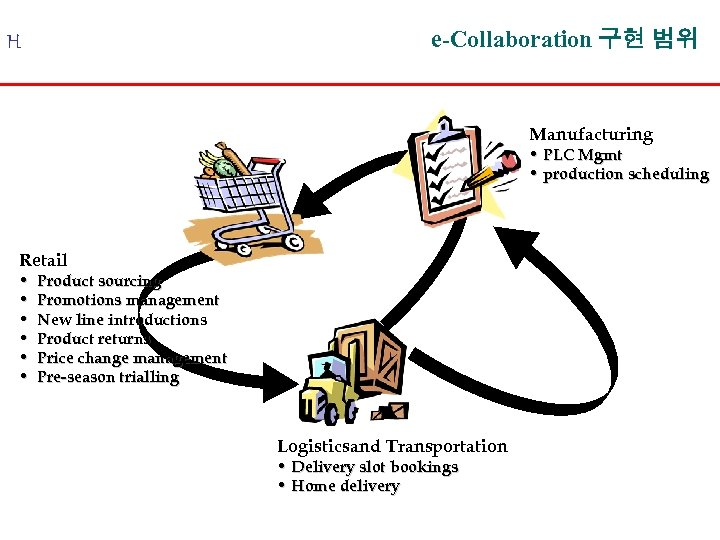e-Collaboration 구현 범위 H Manufacturing • PLC Mgmt • production scheduling Retail • •