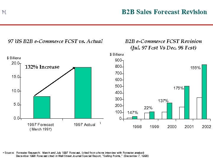 B 2 B Sales Forecast Revision H 97 US B 2 B e-Commerce FCST