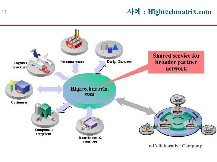 사례 : Hightechmatrix. com H Manufacturers Logistics providers Design Partners Shared service for broader
