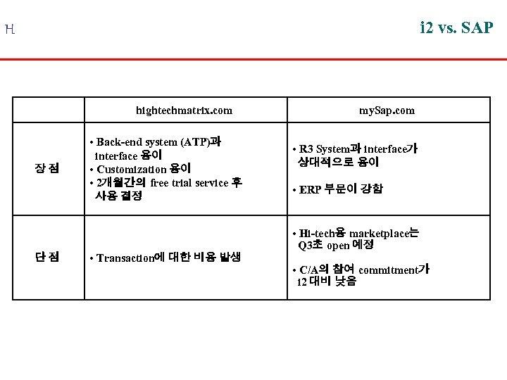 i 2 vs. SAP H hightechmatrix. com 장점 단점 • Back-end system (ATP)과 interface