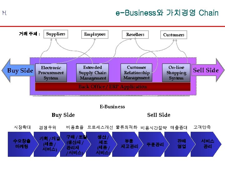 e-Business와 가치경영 Chain H 거래 주체 : Buy Side Suppliers Employees Extended Supply Chain