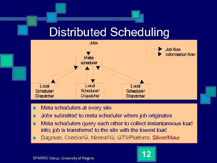 Distributed Scheduling n n Meta schedulers at every site Jobs submitted to meta scheduler