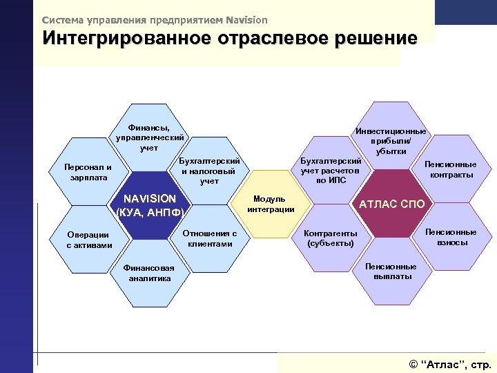 Система управления предприятием Navision Интегрированное отраслевое решение Финансы, управленческий учет Инвестиционные прибыли/ убытки Бухгалтерский