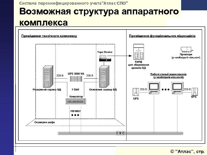 """Система персонифицированного учета""""Атлас СПО"""" Возможная структура аппаратного комплекса © """"Атлас"""", стр."""