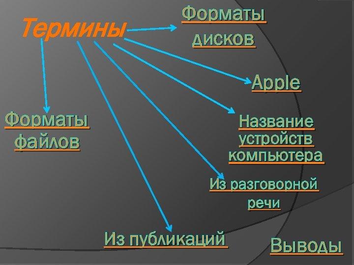 Термины Форматы дисков Apple Форматы файлов Название устройств компьютера Из разговорной речи Из публикаций