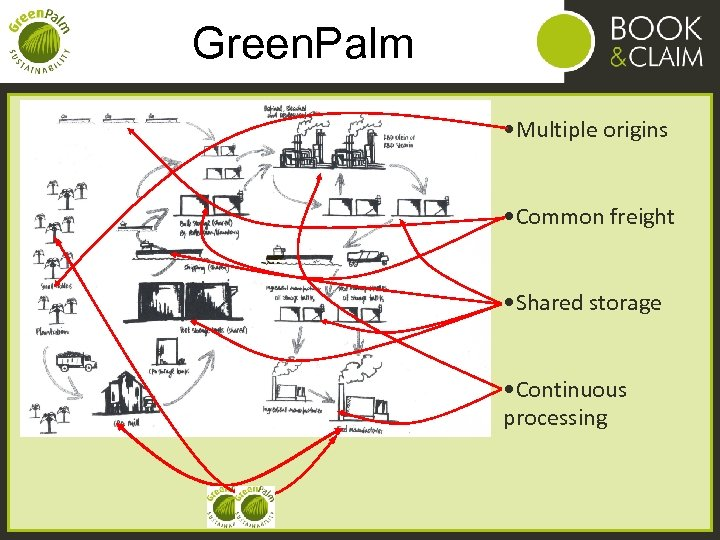 Green. Palm • Multiple origins • Common freight • Shared storage • Continuous processing