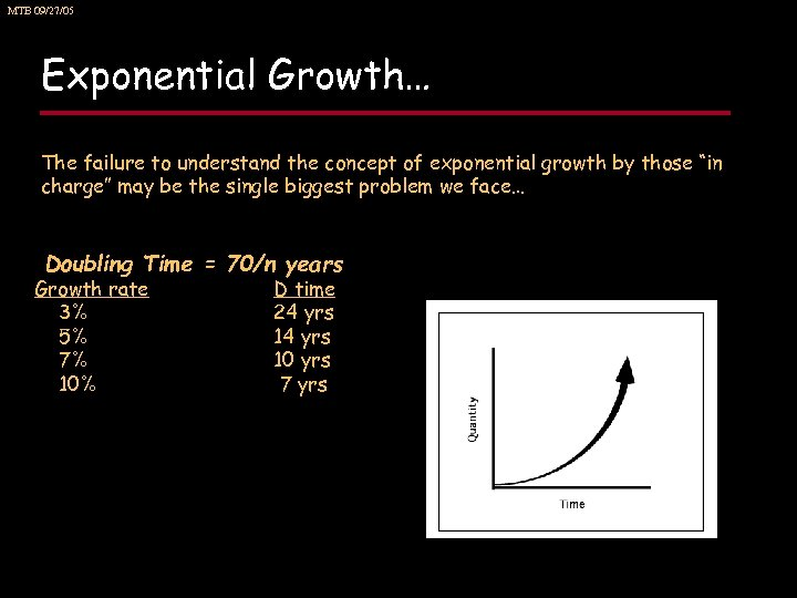 MTB 09/27/05 Exponential Growth… The failure to understand the concept of exponential growth by