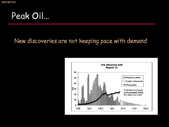 MTB 09/27/05 Peak Oil… New discoveries are not keeping pace with demand