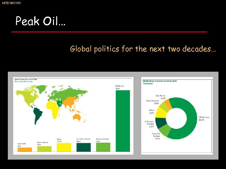 MTB 09/27/05 Peak Oil… Global politics for the next two decades…