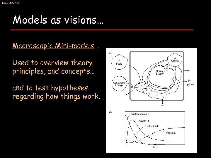 MTB 09/27/05 Models as visions… Macroscopic Mini-models… Used to overview theory principles, and concepts…