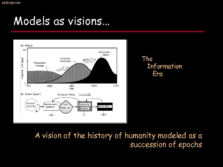 MTB 09/27/05 Models as visions… The Information Era A vision of the history of