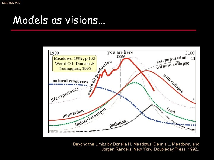 MTB 09/27/05 Models as visions… Beyond the Limits by Donella H. Meadows, Dennis L.