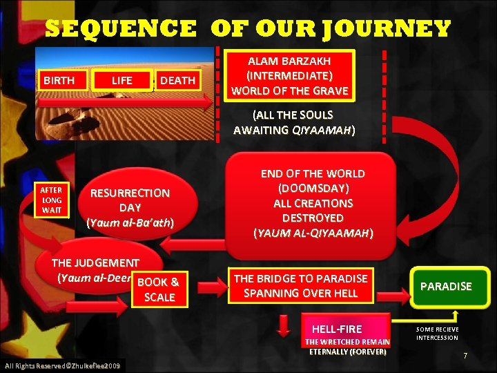 SEQUENCE OF OUR JOURNEY BIRTH LIFE DEATH ALAM BARZAKH (INTERMEDIATE) WORLD OF THE GRAVE