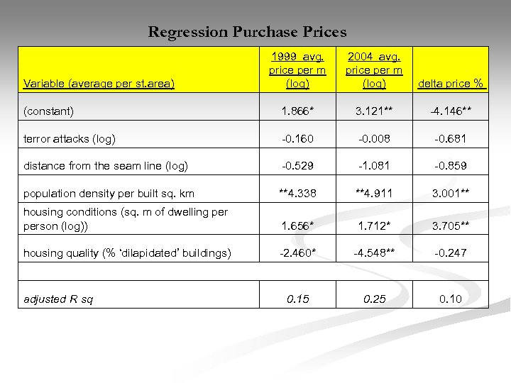 Regression Purchase Prices 1999 avg. price per m (log) 2004 avg. price per m
