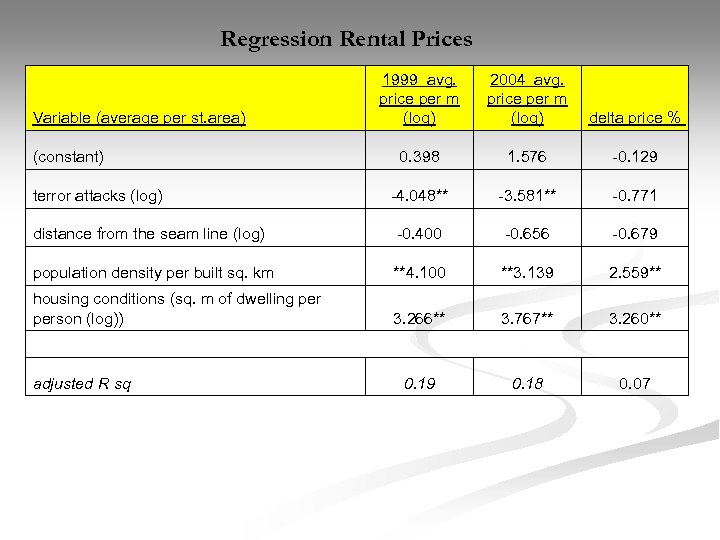 Regression Rental Prices 1999 avg. price per m (log) 2004 avg. price per m