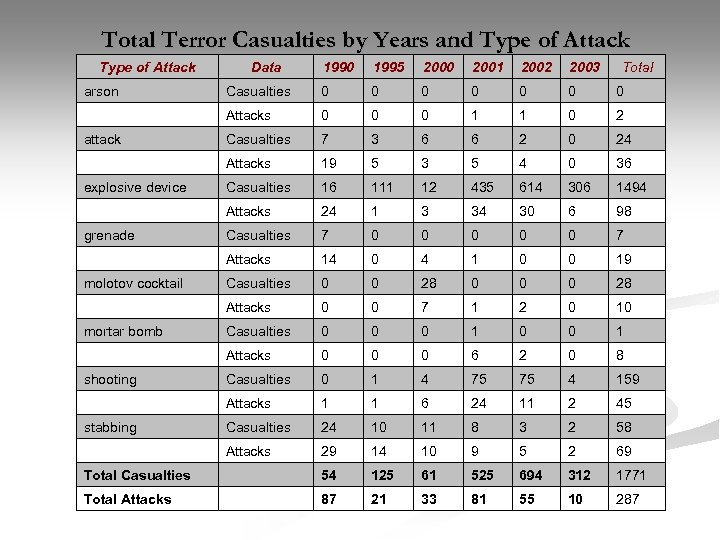 Total Terror Casualties by Years and Type of Attack Data 1990 1995 2000 2001