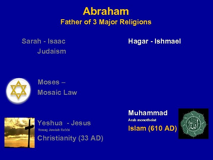 Abraham Father of 3 Major Religions Sarah - Isaac Judaism Hagar - Ishmael Moses